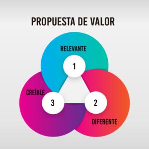 Gráfico con los elementos importantes de una propuesta de valor