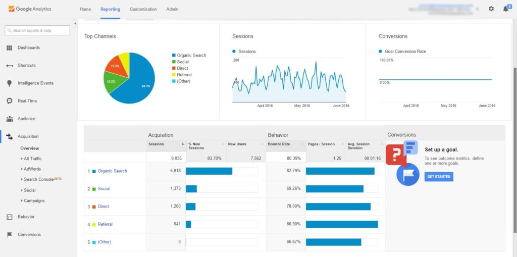 Captura de pantalla de Google Analytics