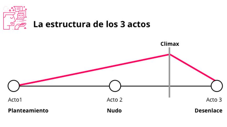 Estructura de guión en tres actos