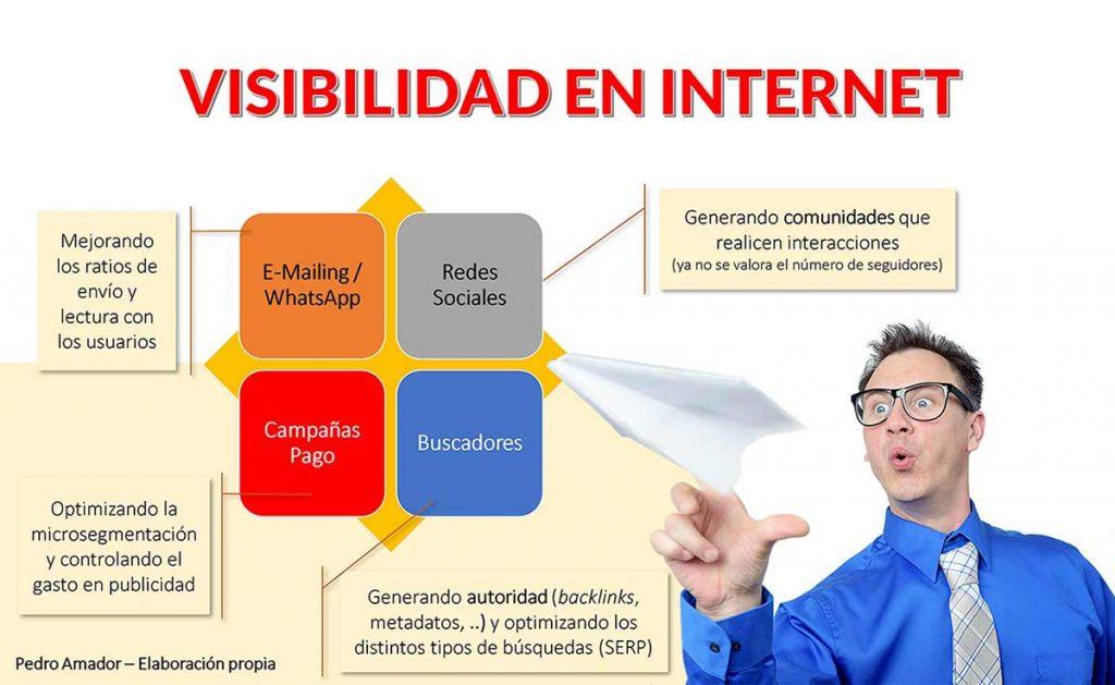 Visibilidad en internet - ABISMOfm